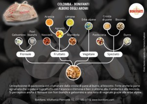 Albero-aromi---Colomba
